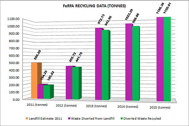 Recycling Graph 2015